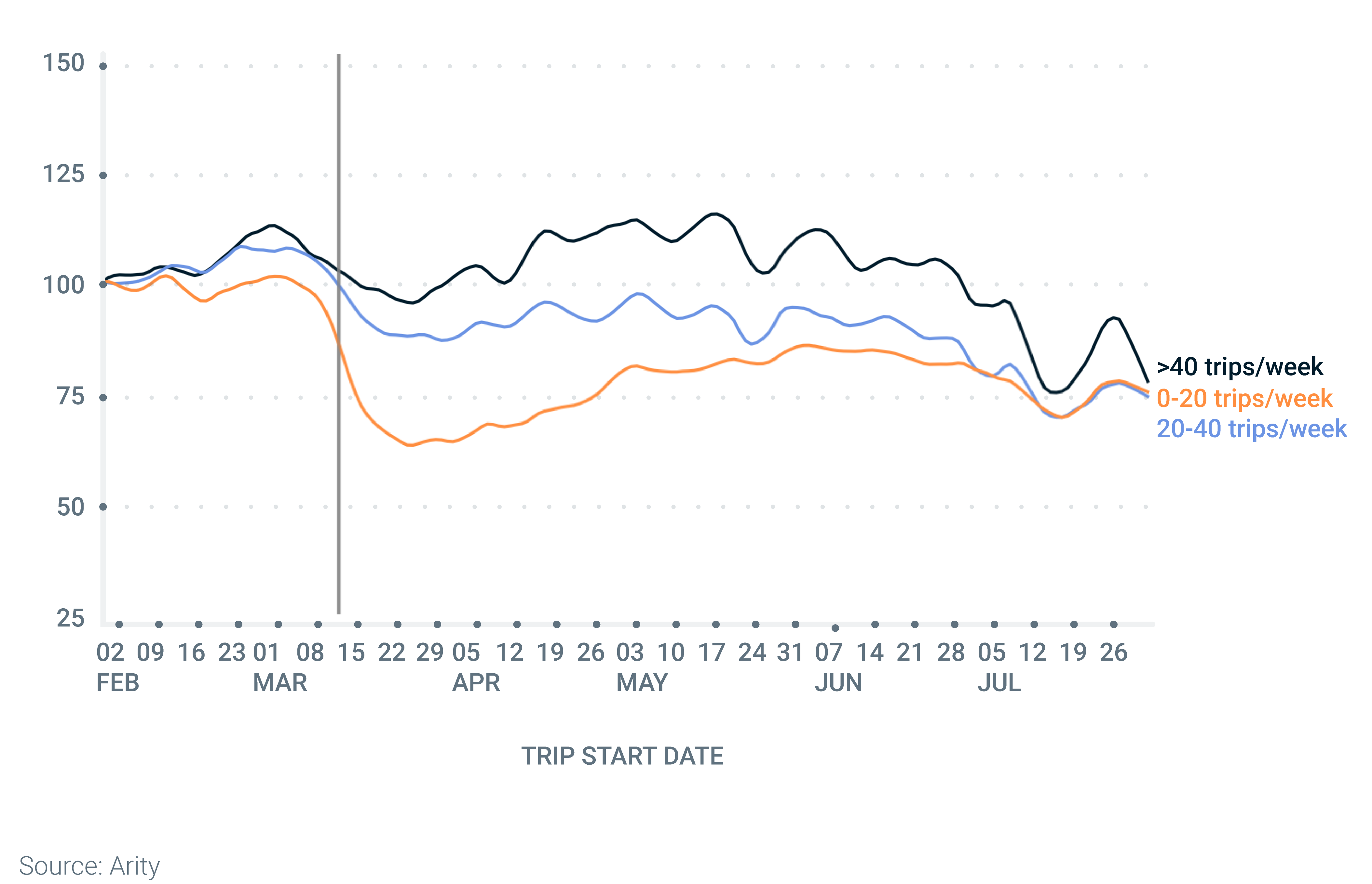 Line graph showing the difference in trips per week